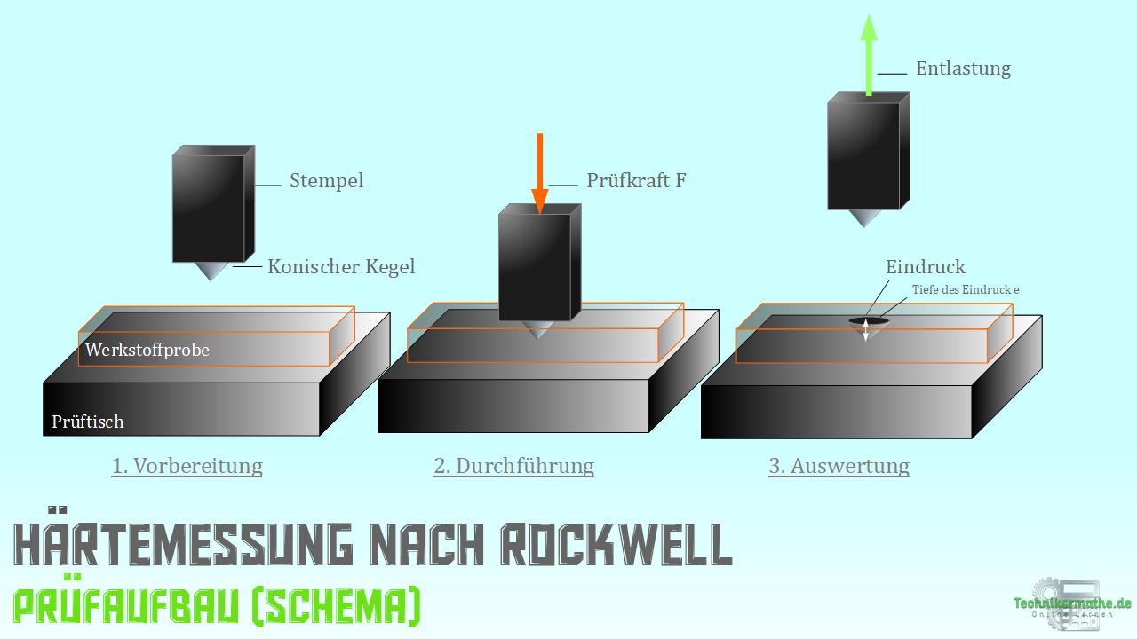 Rockwell - C-Verfahren - Prüfung