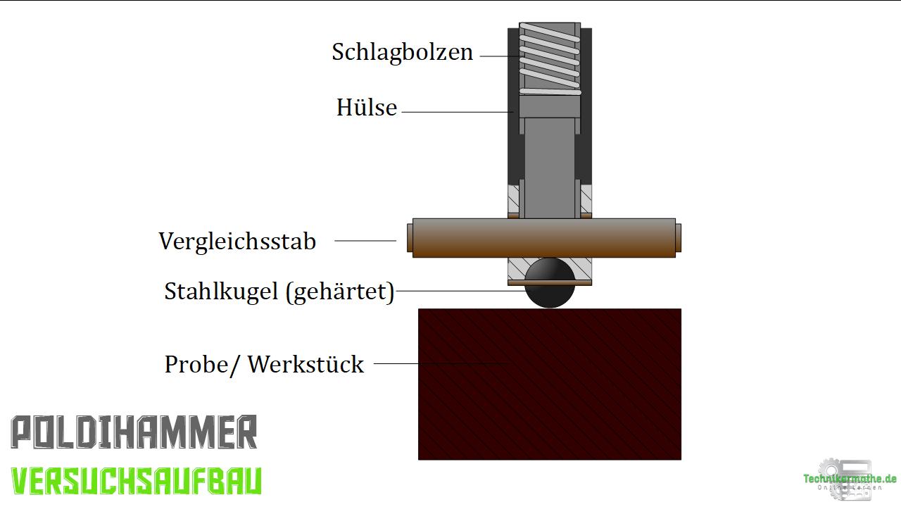 Dynamische Härteprüfung - Poldihammer - Schema