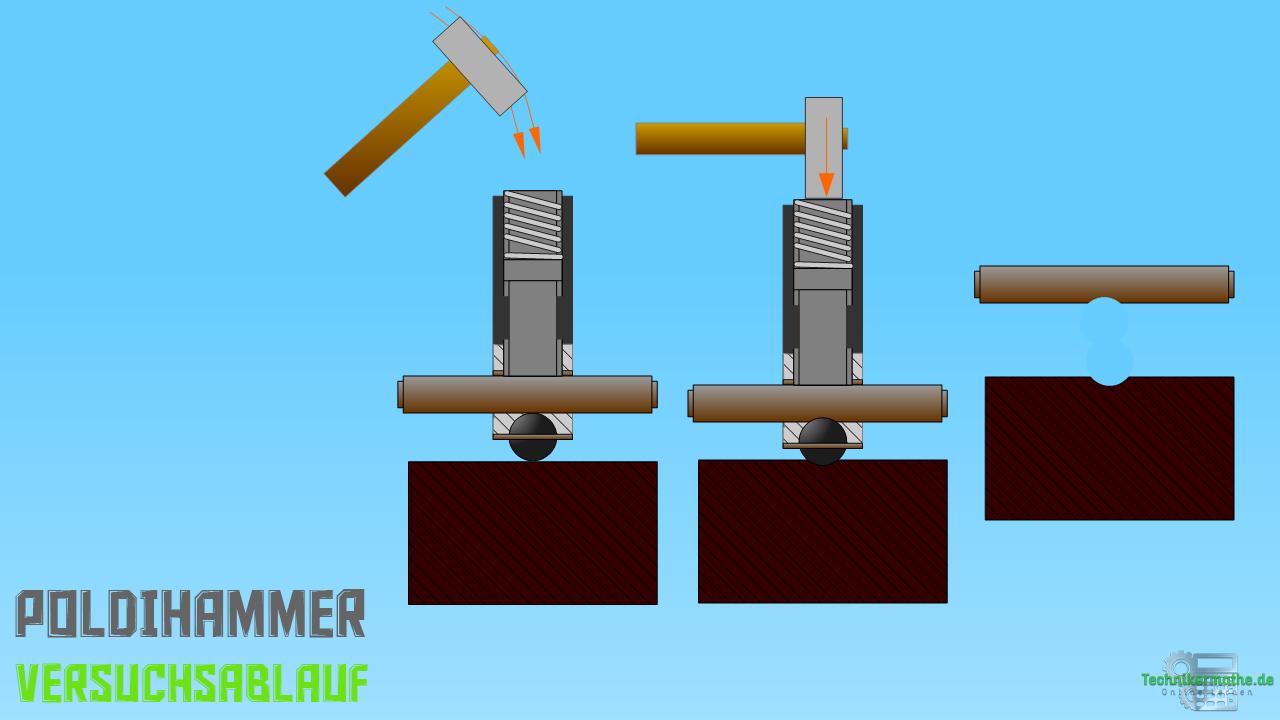 Dynamische Härteprüfung - Poldihammer - Versuchsablauf