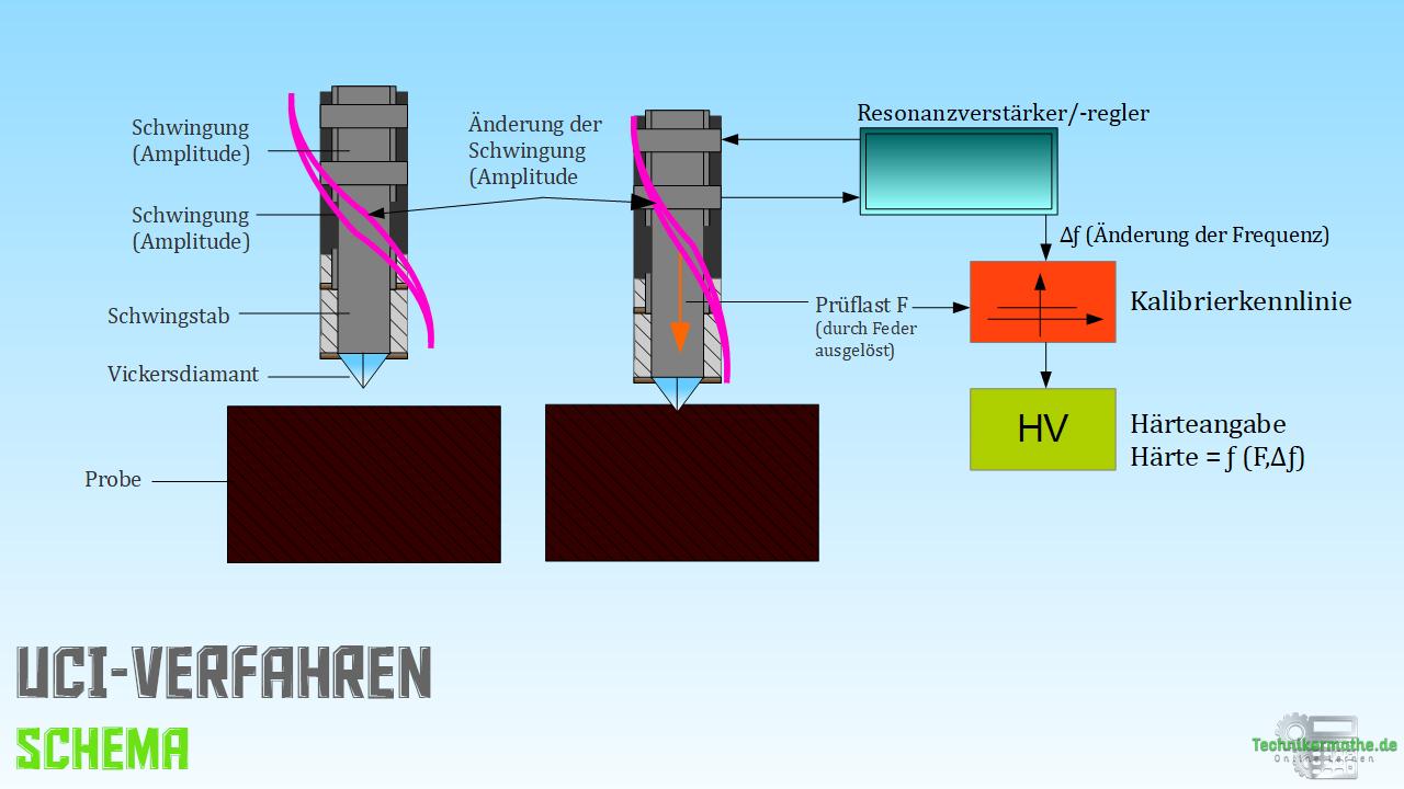 Dynamische Härteprüfung - UCI-Verfahren