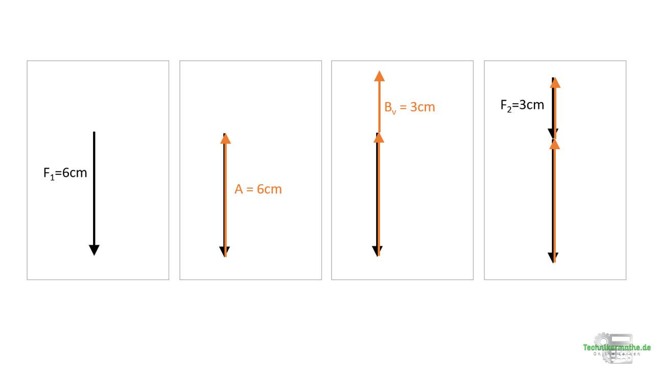 Cremonaplan: Geschlossenes Krafteck der äußeren Kräfte