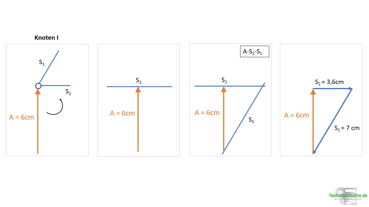 Cremonaplan: Stabkräfte am Knoten I berechnen