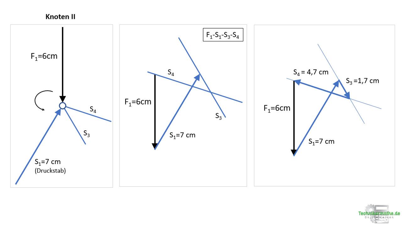 Cremonaplan: Stabkräfte am Knoten II bestimmen