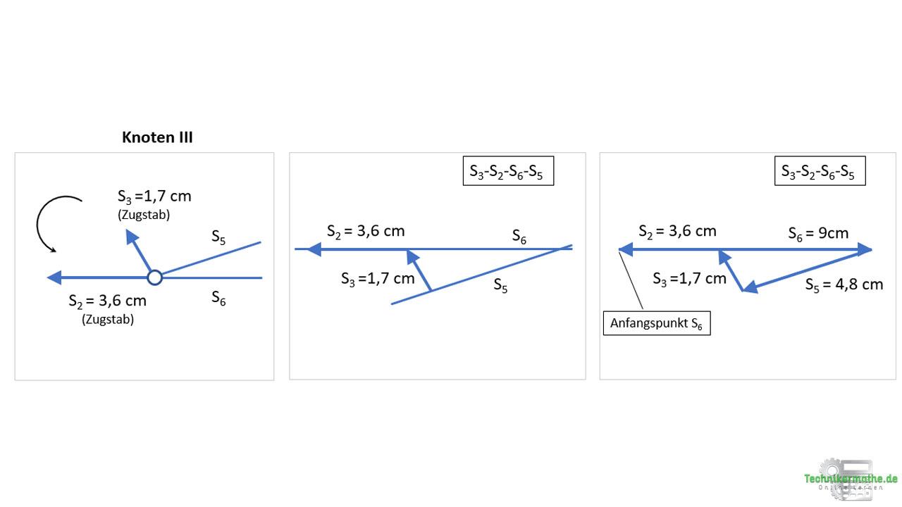 Cremonaplan: Stabkräfte am Knoten III bestimmen