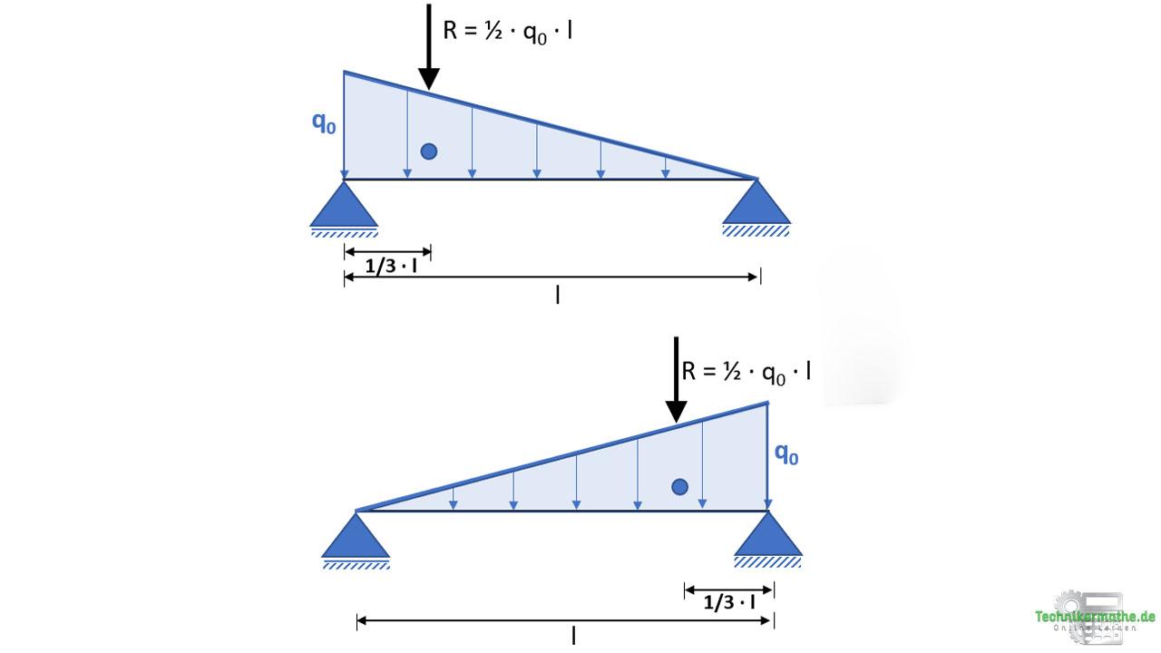 Dreieckslast, Resultierende, Nachhilfe Statik