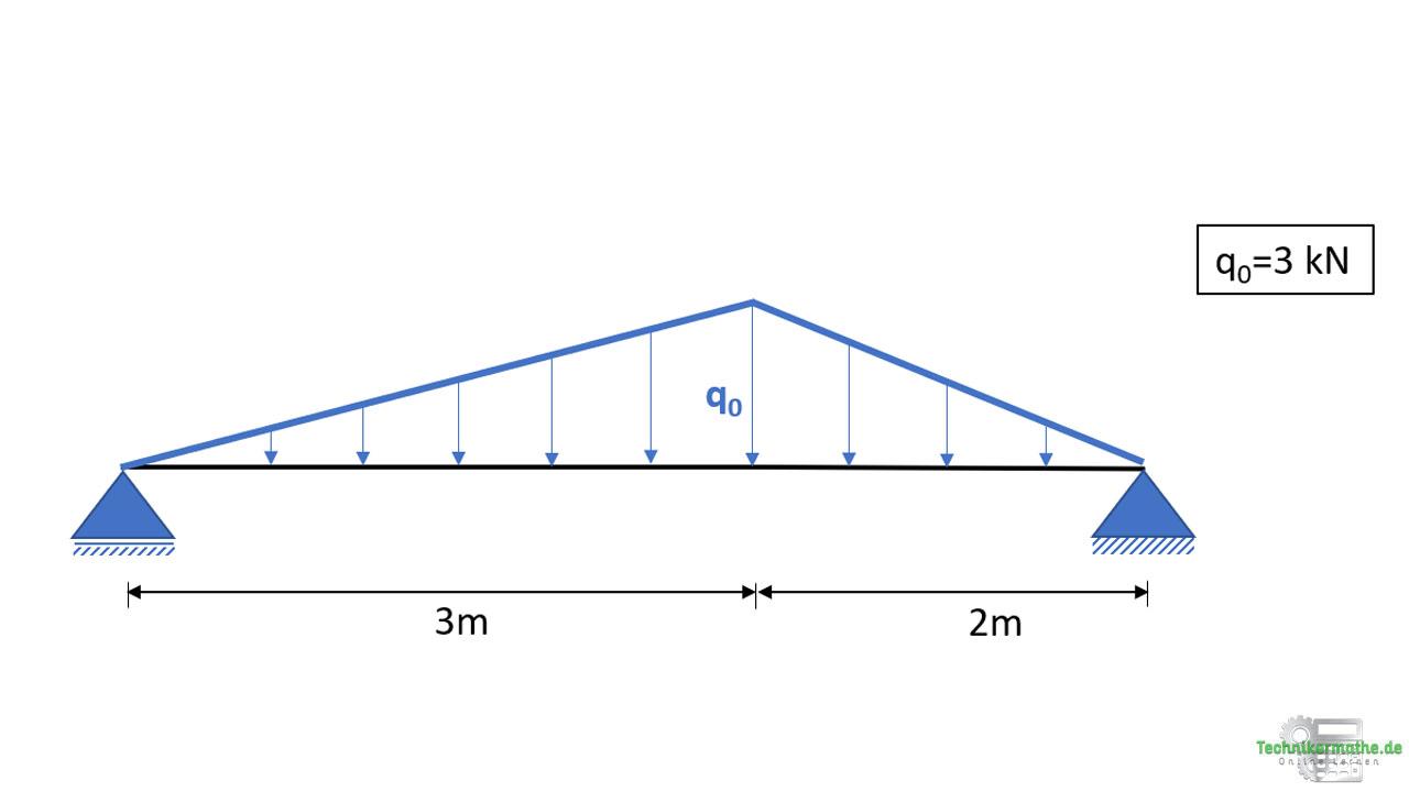 Schnittgrößenverläufe: Dreieckslasten auf Balken, Nachhilfe Techniker