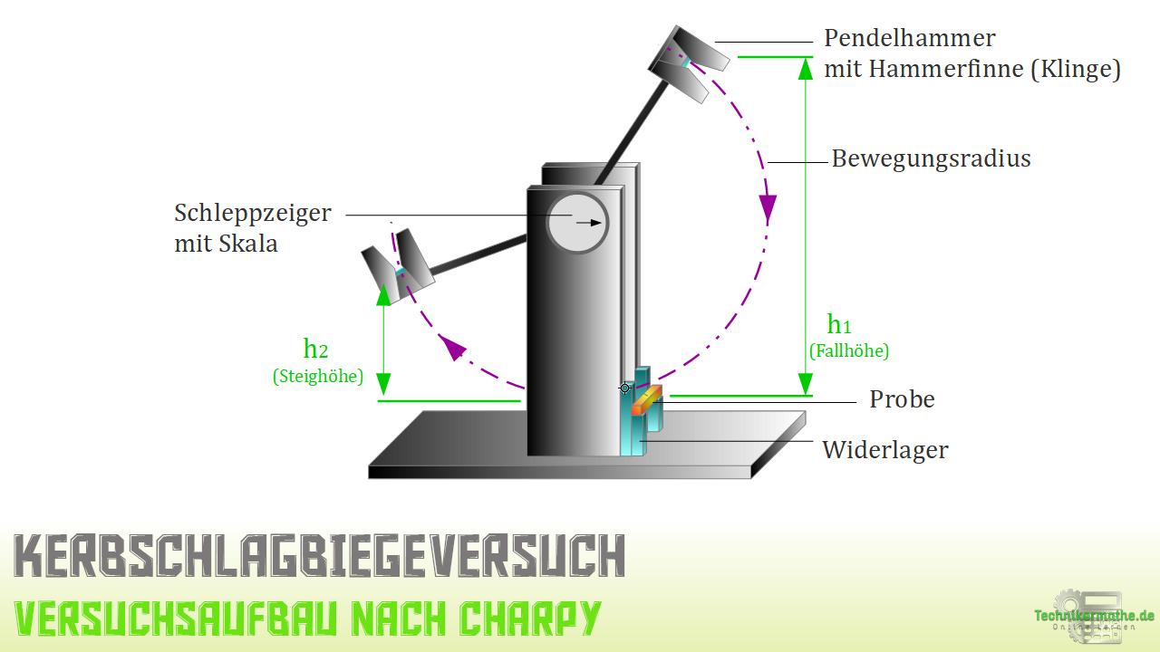 Kerbschlagbiegeversuch - Charpy