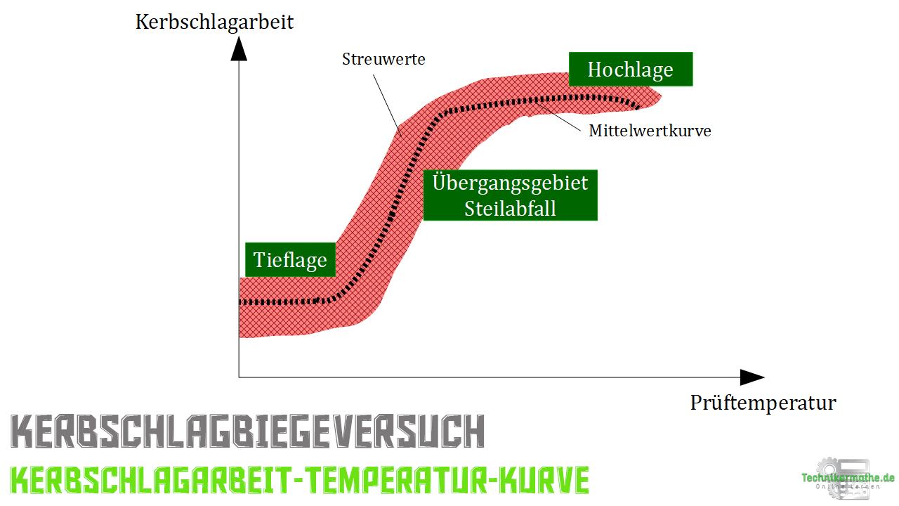 Kerbschlagarbeit-Temperatur-Kurve