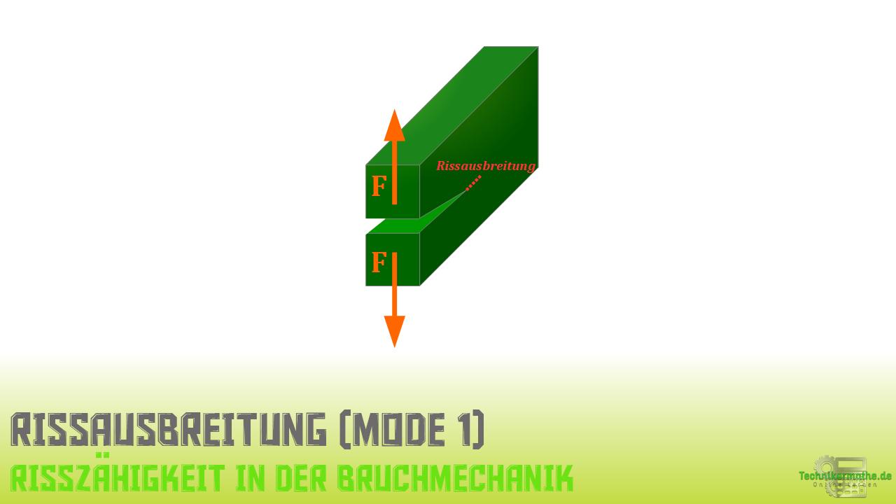 Kompakt-Zugversuch, Rissausbreitung Mode 1