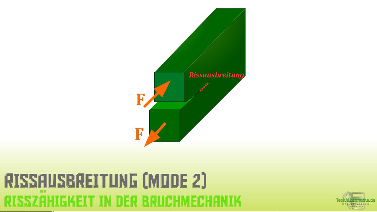 Kompakt-Zugversuch, Rissausbreitung Mode 2