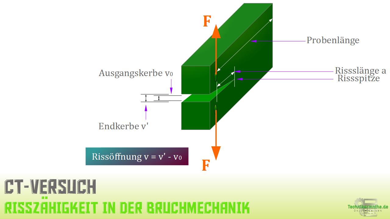 Kompakt-Zugversuch - Schema