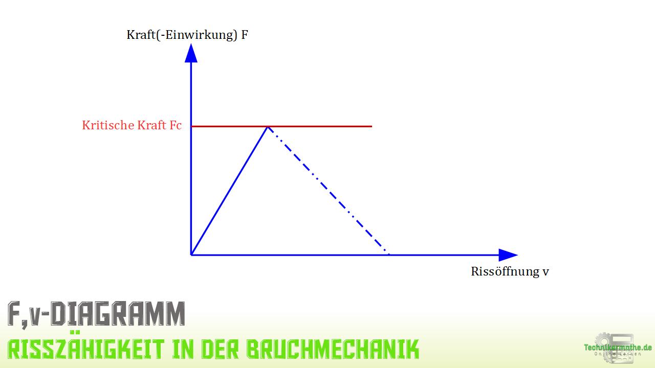 Kompakt-Zugversuch - F,v-Diagramm