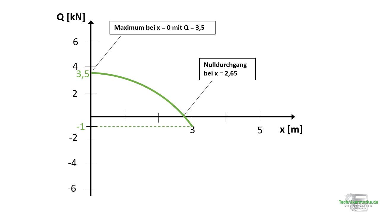 Querkraftverlauf, Dreieckslast, Nachhilfe Statik