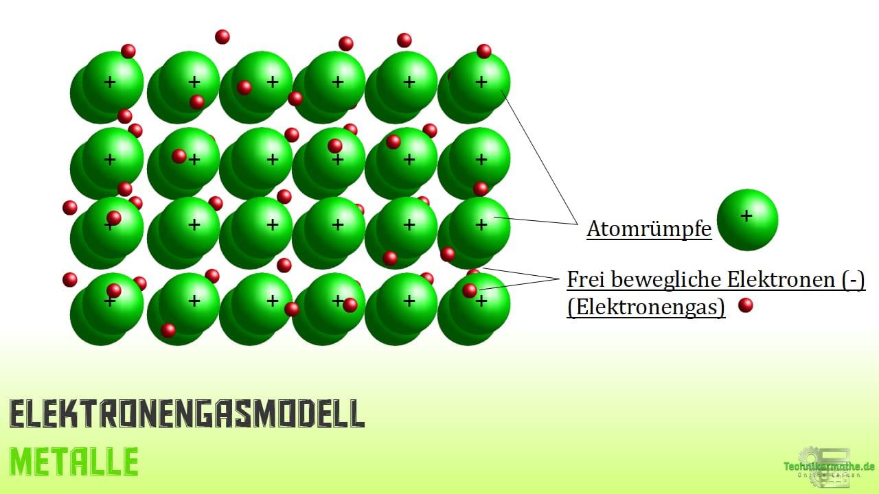 Elektronengasmodell