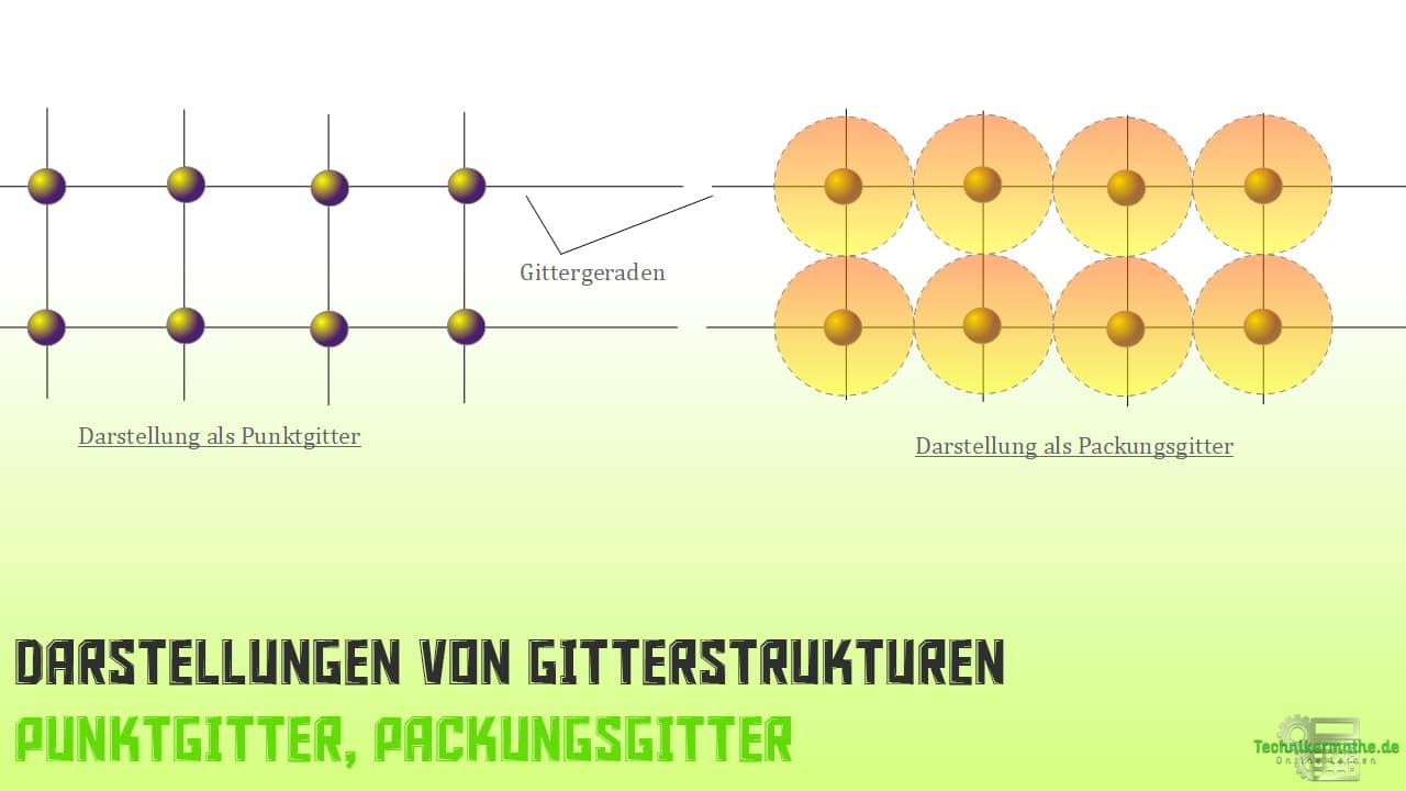 Darstellung von Gitterstrukturen, Punktgitter, Packungsgitter