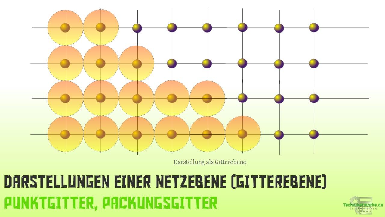 Darstellung von Netzebenen (Gitterebene), Punktgitter, Packungsgitter