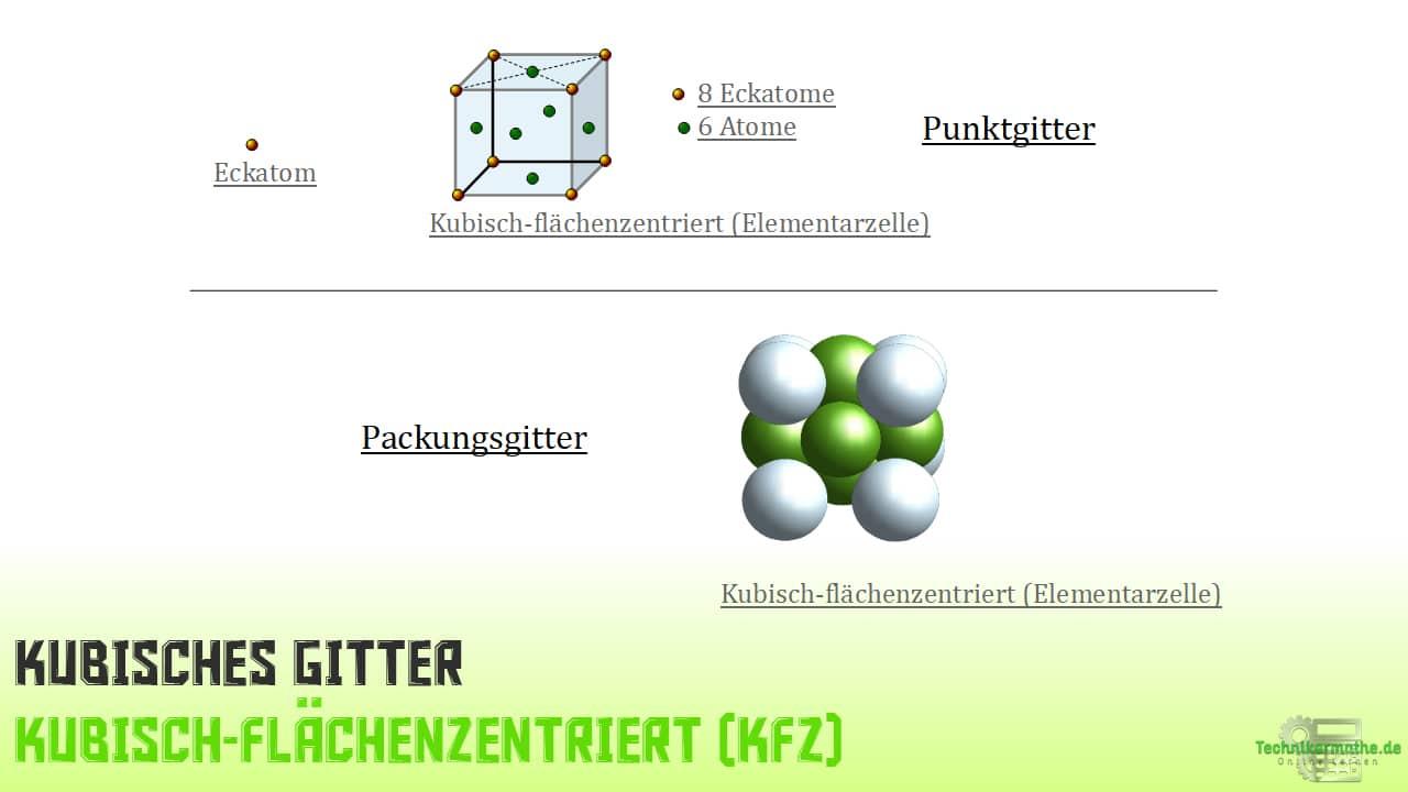 Flächenzentriert KFZ-Gitter