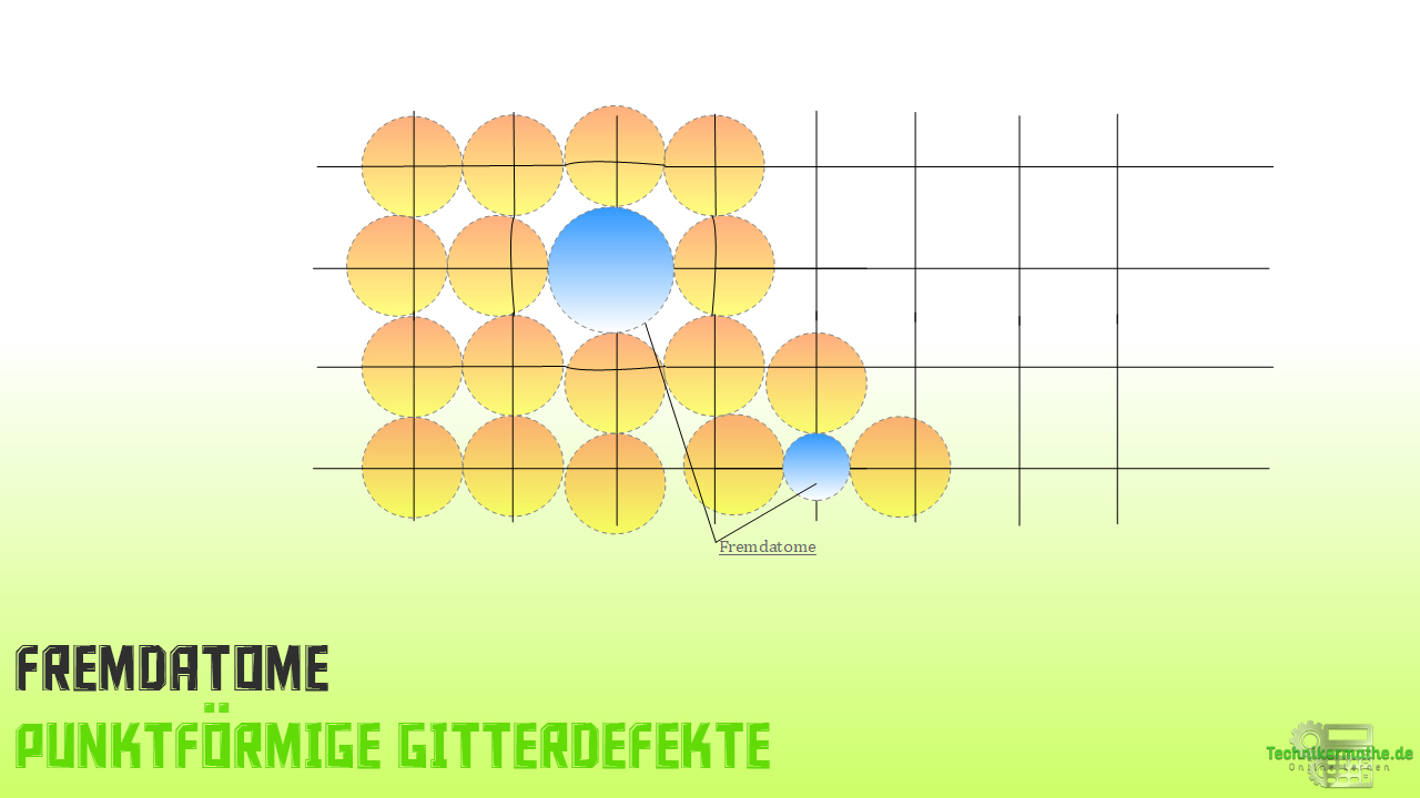 punktförmige Gitterdefekte - Fremdatome