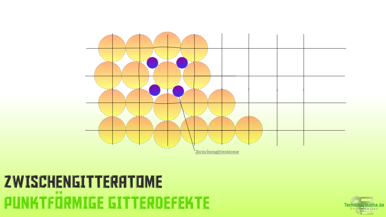 punktförmige Gitterdefekte - Zwischengitteratome
