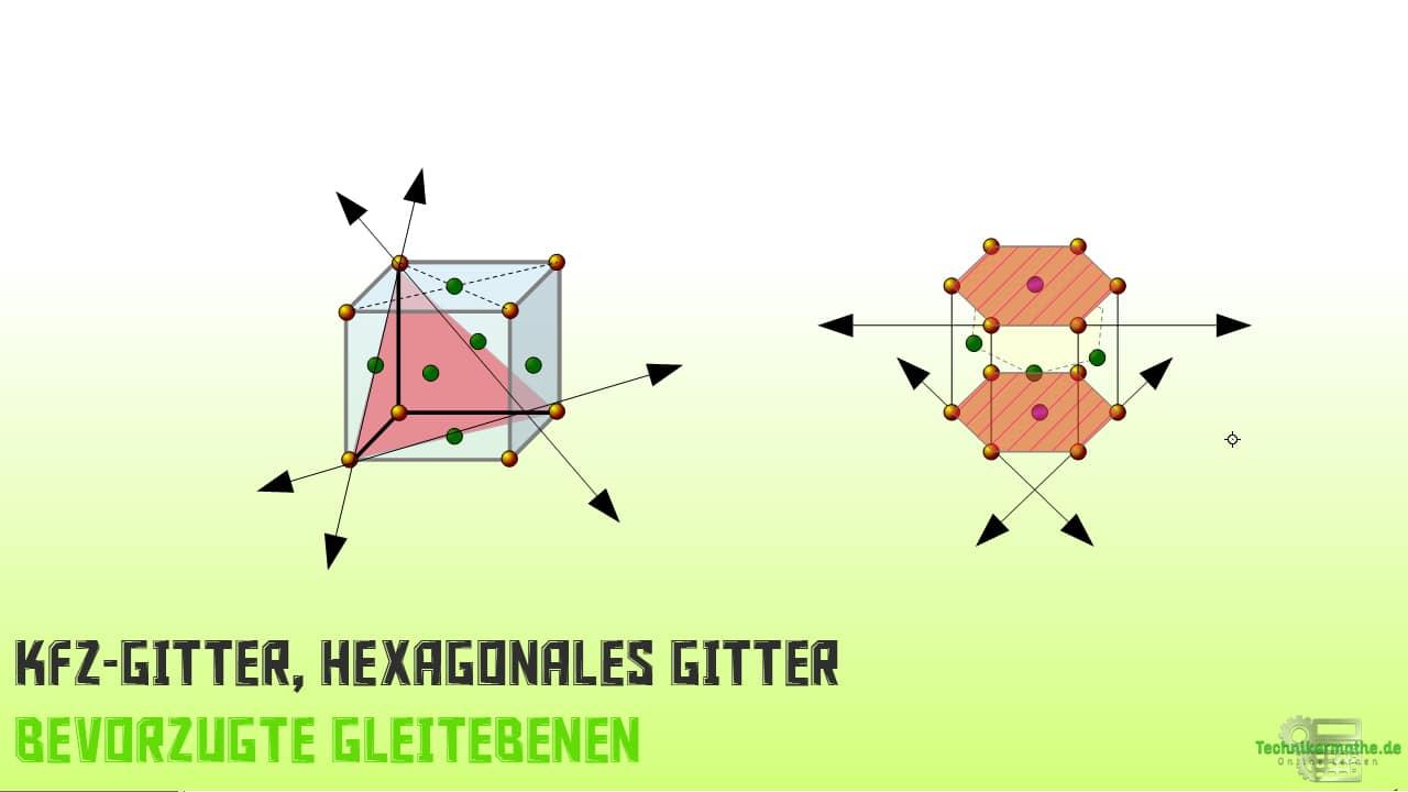 Plastische Verformbarkeit - KFZ-Gitter, Hexagonales Gitter