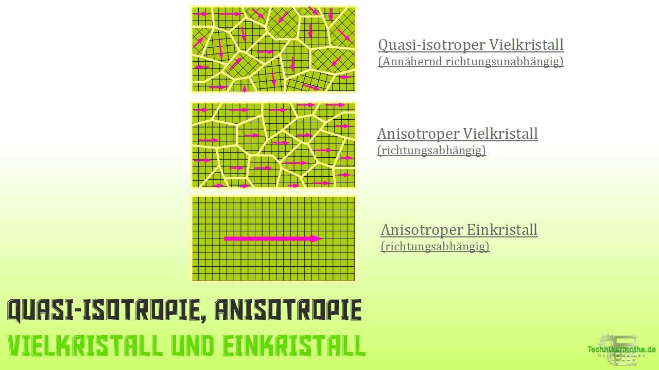 Anisotropie