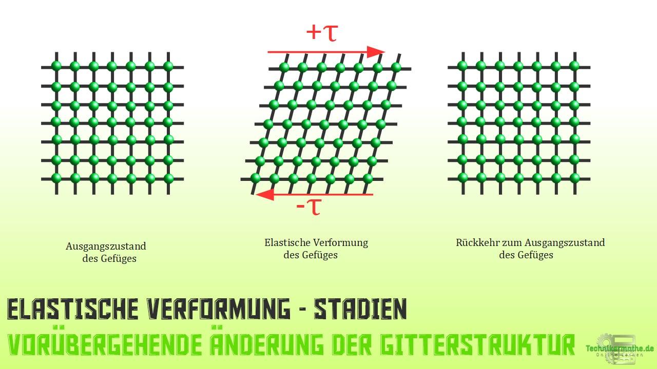 Mechanische Beanspruchung - Elastische Verformung der Gitterstruktur