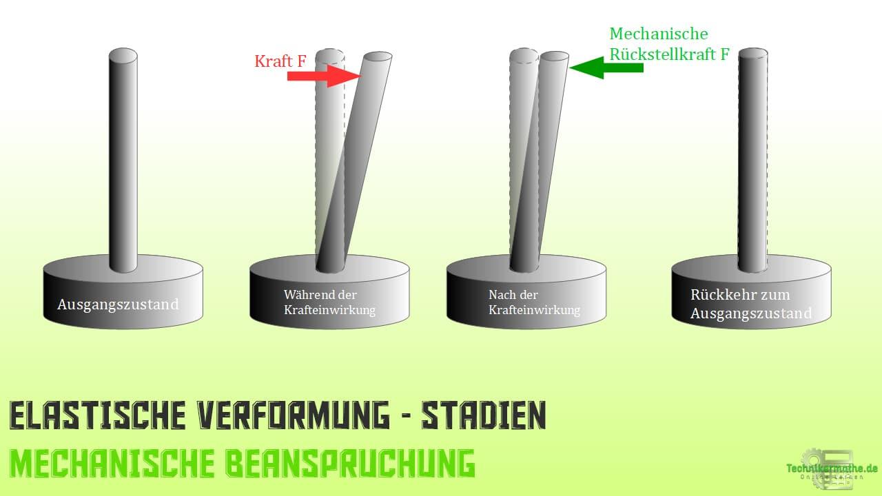Mechanische Beanspruchung - Elastische Verformung