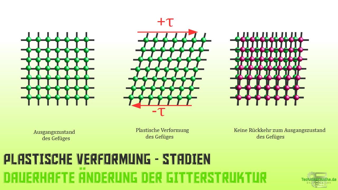 Mechanische Beanspruchung - Plastische Verformung der Gitterstruktur