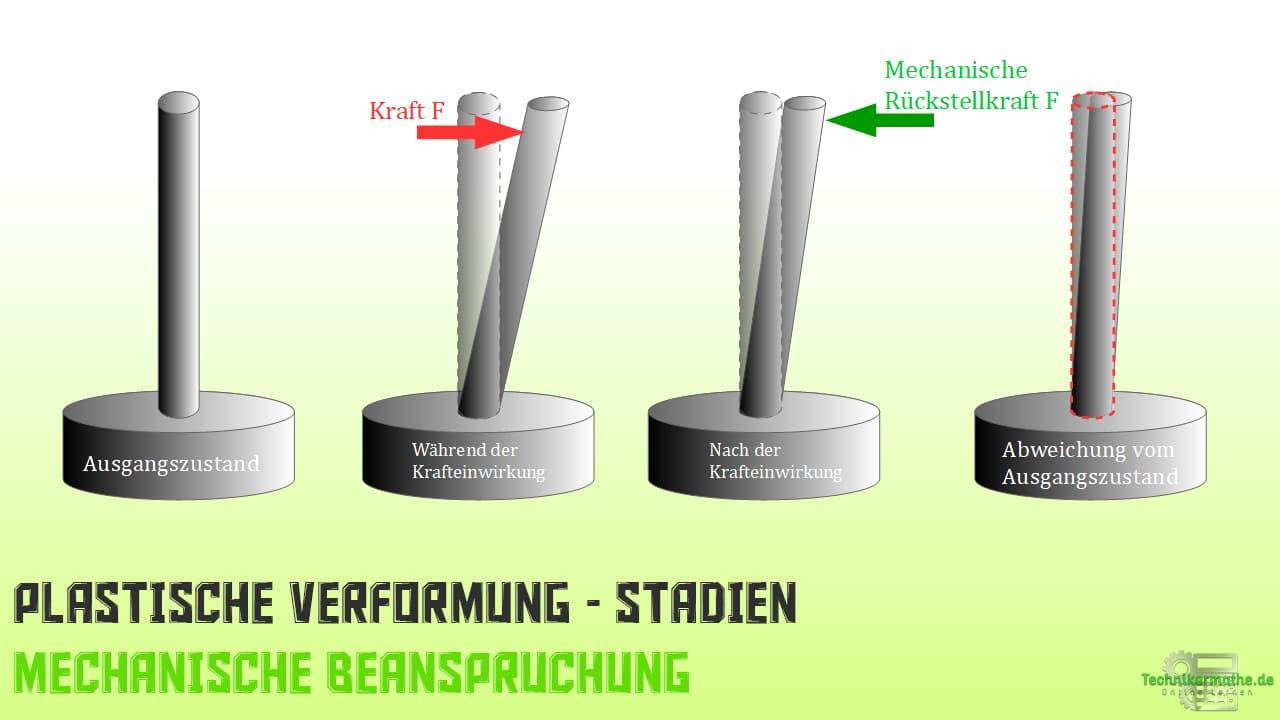 Mechanische Beanspruchung - Plastische Verformung
