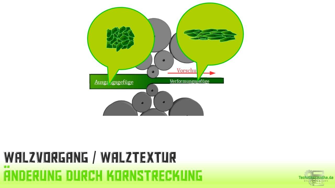 Walzvorgang - Textur