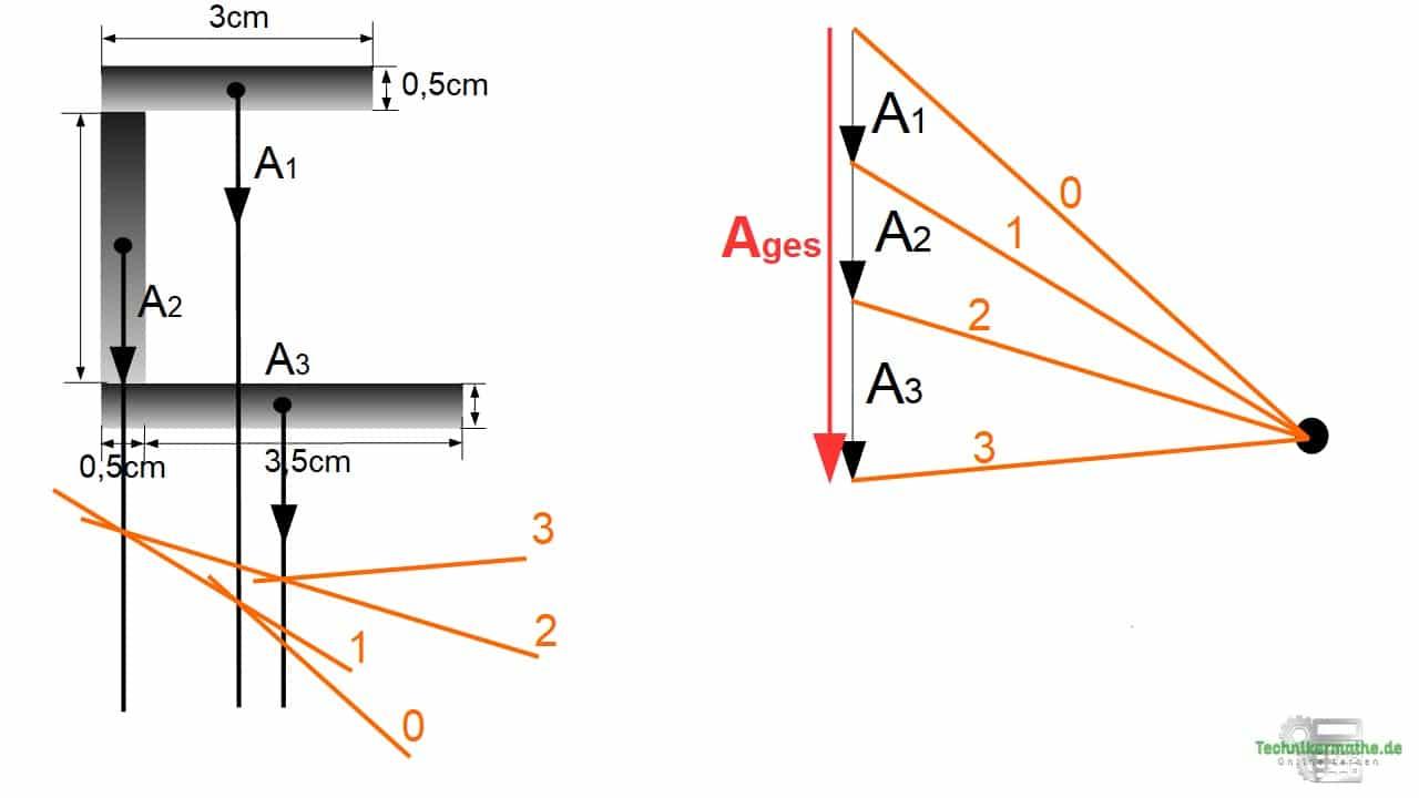 Flächenschwerpunkt grafisch bestimmen, Seileckverfahren, Prüfungsvorbereitung Techniker