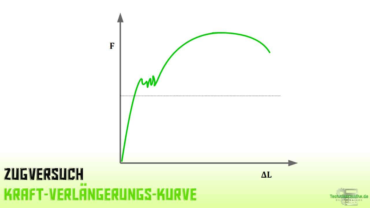 Zugversuch - Kraft-Verlängerungs-Kurve
