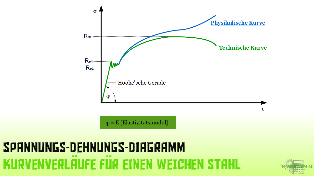 Spannungs-Dehnungs-Diagramm