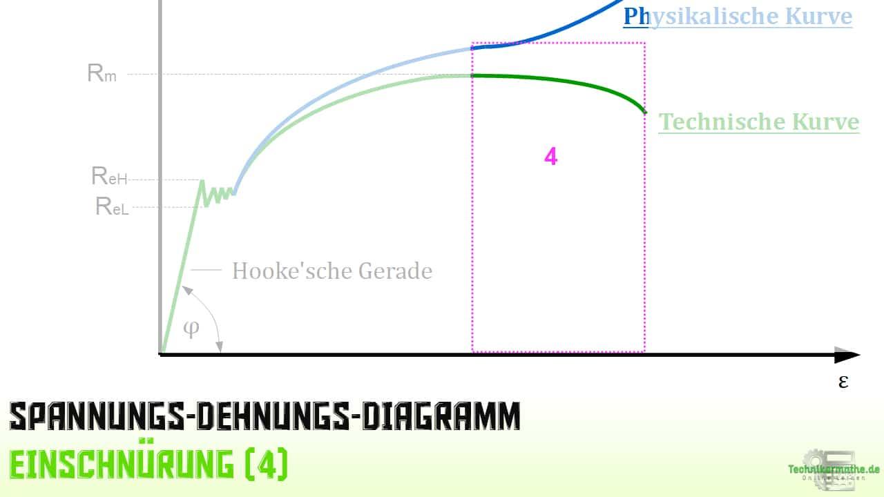 Spannungs-Dehnungs-Diagramm 5