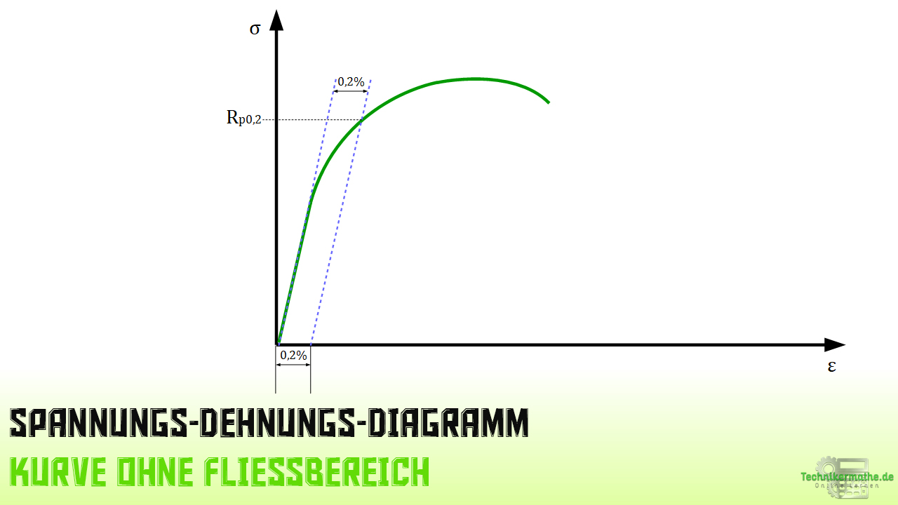 Spannungs-Dehnungs-Diagramm ohne Fließbereich