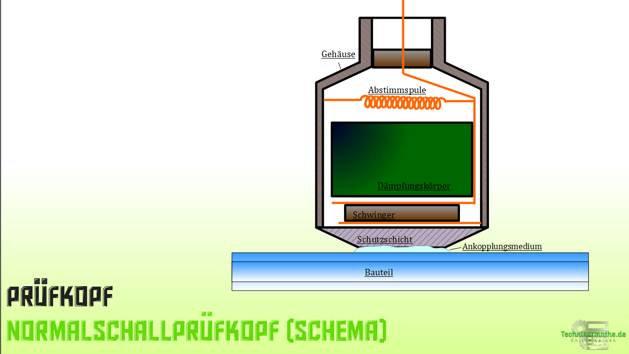 Prüfkopf - Normalschallprüfkopf