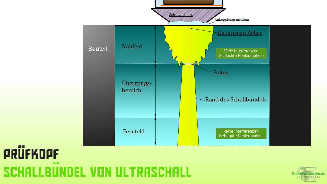 Impuls-Echo-Verfahren Normalschallprüfkopf Schallbündel
