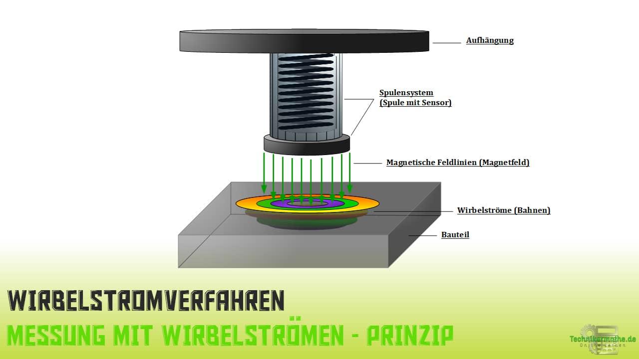 Wirbelstromverfahren - Prinzip