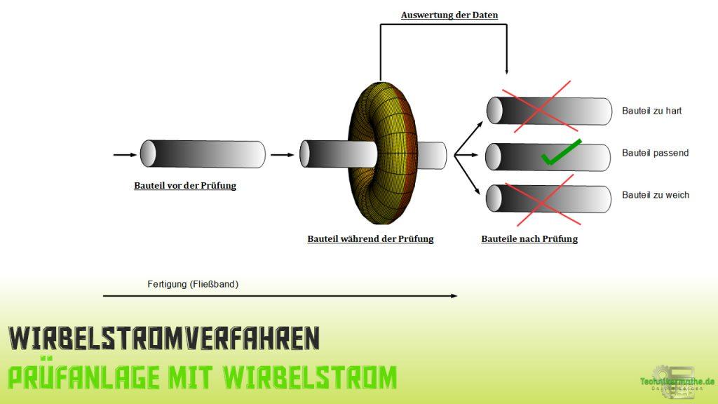 Prüfverfahren mit Wirbelstrom