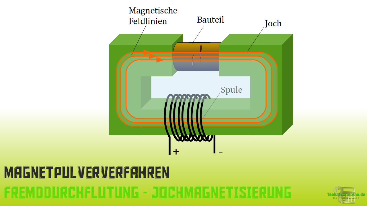 Magnetpulververfahren - Jochmagnetisierung
