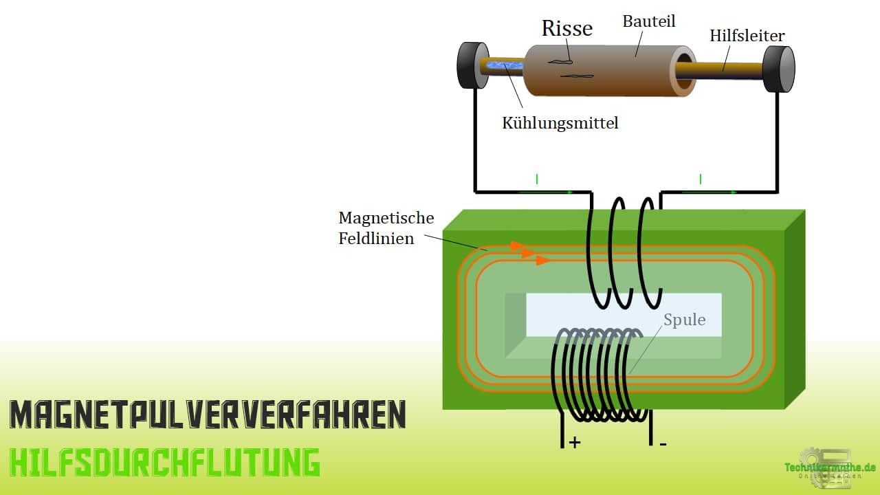Magnetpulververfahren - Hilfsdurchflutung