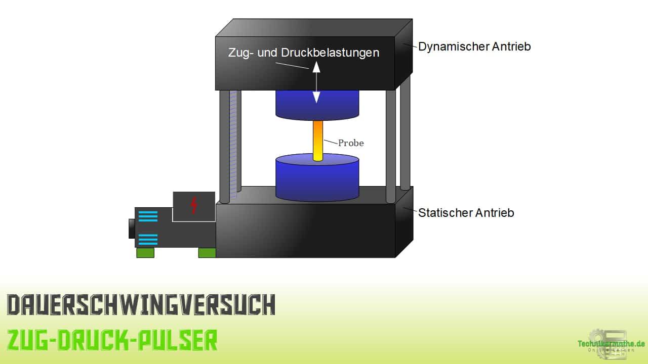 Zug-Druck-Pulser