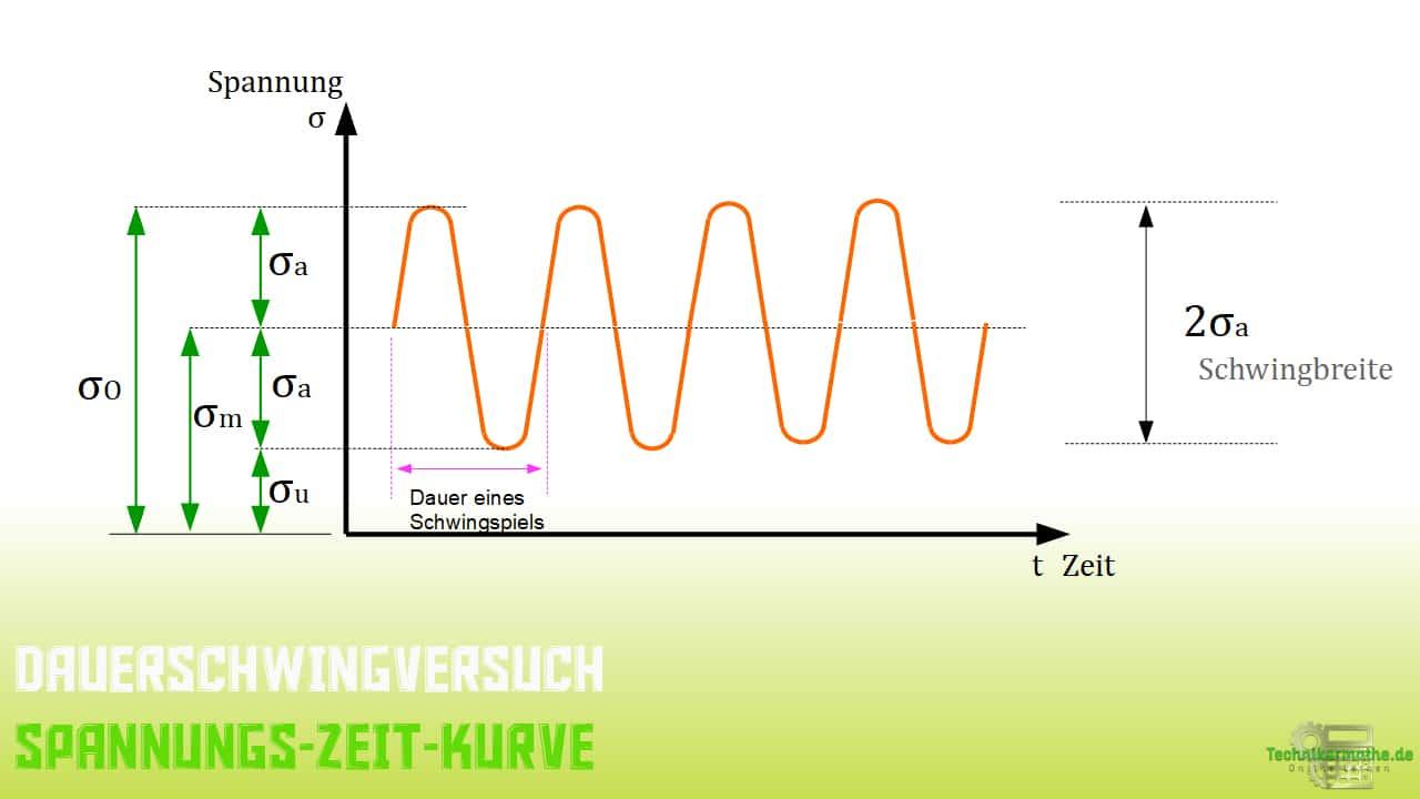 Dauerschwingversuch, Spannungs-Zeit-Kurve