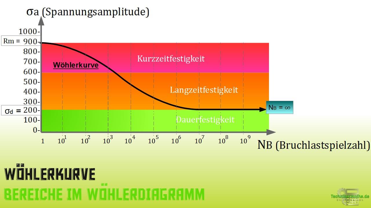 Wöhlerkurve - Wöhlerdiagramm