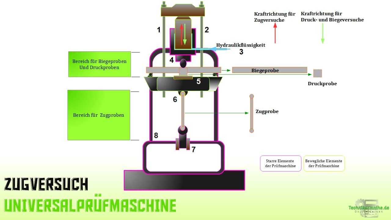 Zugversuch - Universalprüfmaschine