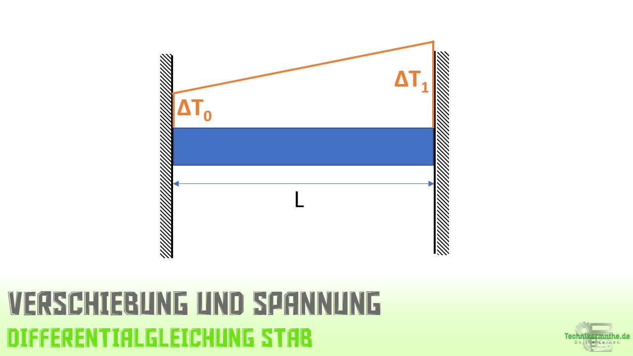 Verschiebung, Spannung, Stab, Beispiel, lineare Temperaturdifferenz