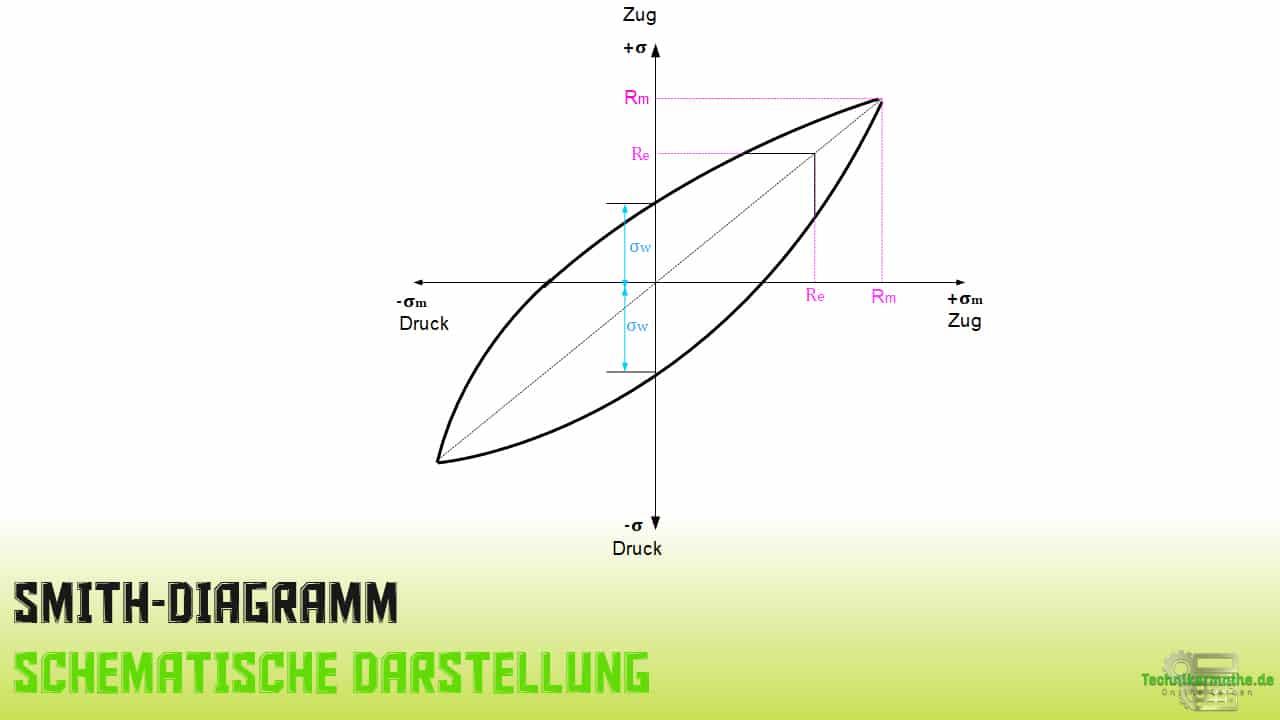 Smith-Diagramm, Dauerfestigkeitsdiagramm