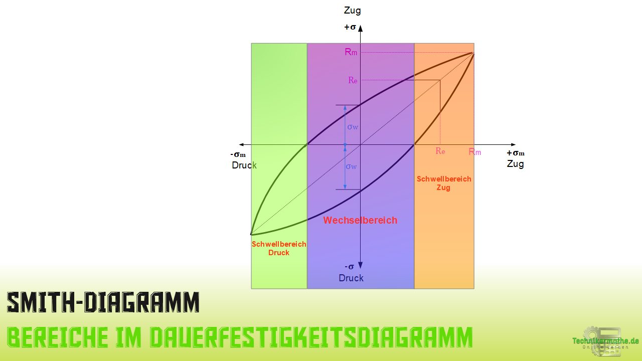 Bereiche im Dauerfestigkeitsdiagramm