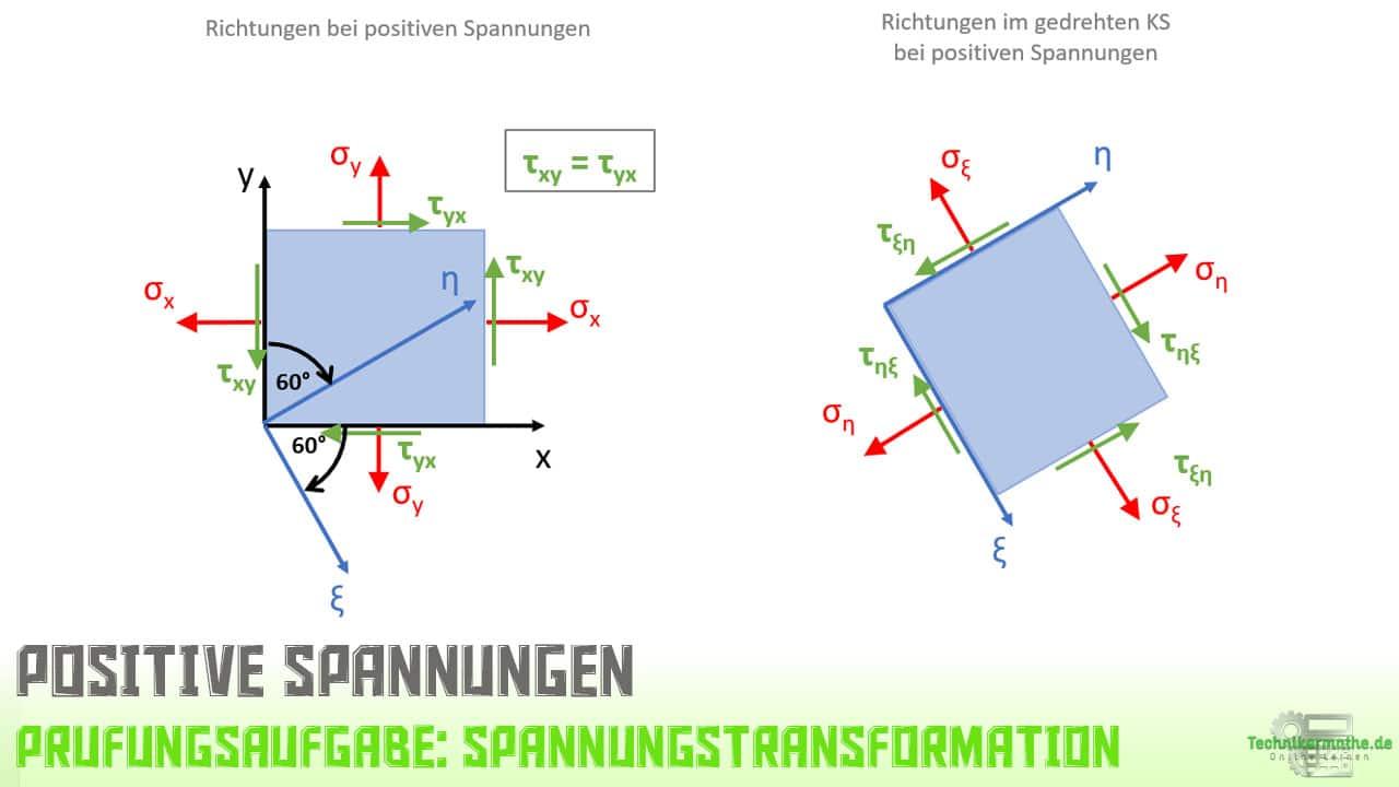 Koordinatentransformation, Spannungen, ebener Spannungszustand