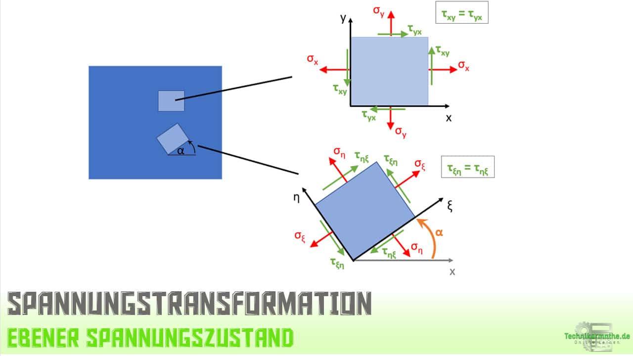 Spannungstransformation, ebener Spannungszustand, Koordinatentransformation